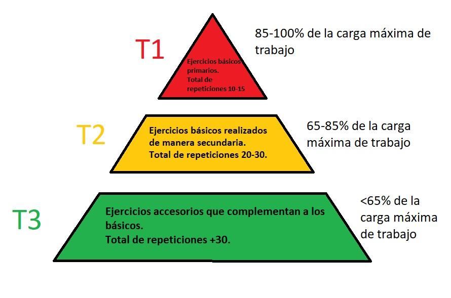 Piramide Rutina GZCLP