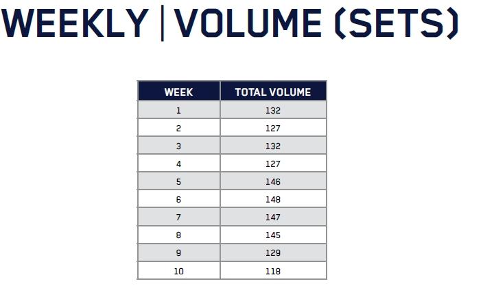Volumen semanal Rutina Full Body Jeff Nippard